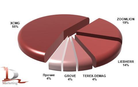 Основные импортируемые в Россию марки автокранов в январе-июне 2012 года, %