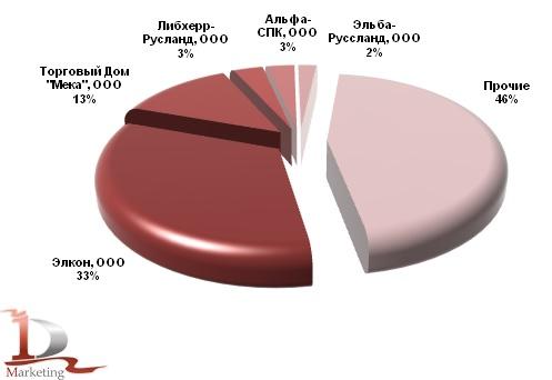 Основные получатели бетонных заводов, импортированных в Россию в 2012 г., %