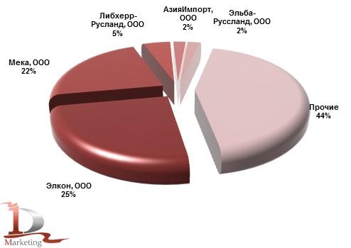 Основные получатели бетонных заводов, импортированных в Россию в январе-июне 2014 года, %