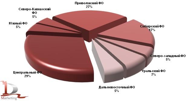 Валовой сбор картофеля в 2012 году в разрезе федеральных округов, %