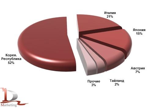 Основные страны-производители КМУ, импортированных в Россию в январе-сентябре 2014 года (новые), %