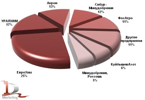 Доли компаний в производстве азотных удобрений в России в 2011 году, %