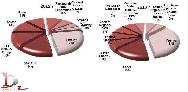 Доли иностранных компаний производителей гвоздики в импорте в Россию в 2012-2013 гг., % (натур. выраж.)