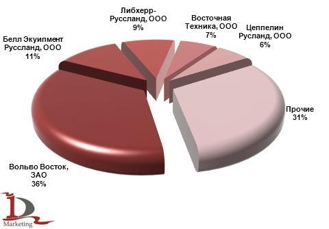 Основные получатели самосвалов на шарнирно-сочлененной раме, импортированных в Россию в 2012 г., %