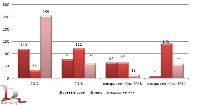 Динамика экспорта соевых бобов, рапса и подсолнечника в 2012-сентябре 2014 гг., тыс. тонн
