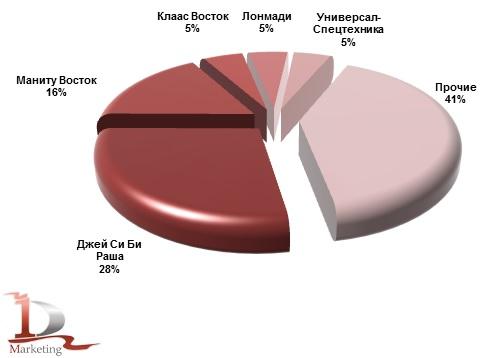 Основные получатели телескопических погрузчиков в январе-ноябре 2014 года, %