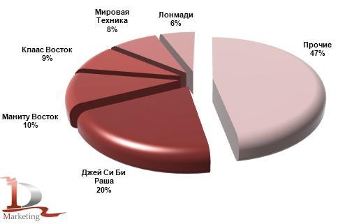 Основные получатели телескопических погрузчиков январе-сентябре 2012 года, %.