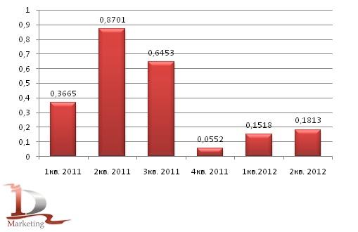 Экспорт кирпича строительного керамического из РФ в 2011-1 полугодии 2012 года, млн. усл. кирпичей