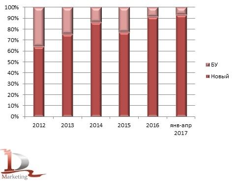 Возрастная структура российского импорта тяжелых грузовиков за 2012-апрель 2017 гг., в шт.