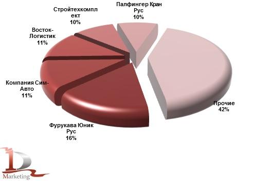 Основные получатели новых КМУ в январе-сентябре 2014 года, %
