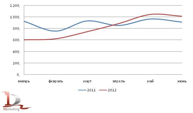 Динамика производства калийных удобрений в РФ в I полугодии 2011 года и I полугодии 2012 года, тыс. тонн