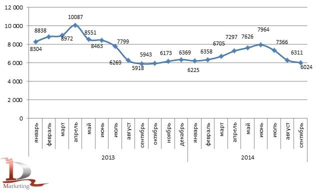 Динамика средних цен производителей на зерновые и зернобобовые культуры в 2013-сентябре 2014 гг. по месяцам, руб./тонн