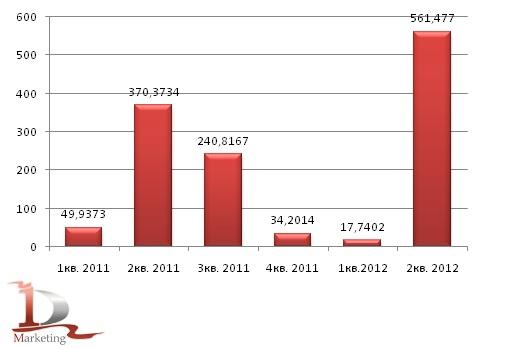 Импорт строительного керамического кирпича в Россию в 2011-1 полугодии 2012 года, млн. усл. кирпичей