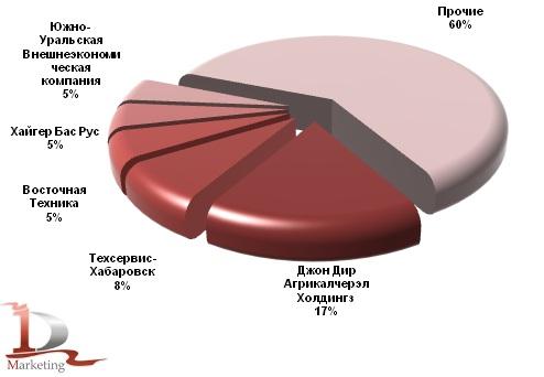 Основные получатели автогрейдеров в январе – июне 2012 года, %