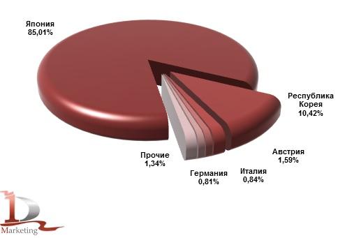 Основные страны-производители КМУ, импортированных в Россию в январе-сентябре 2014 года (подержанные), %
