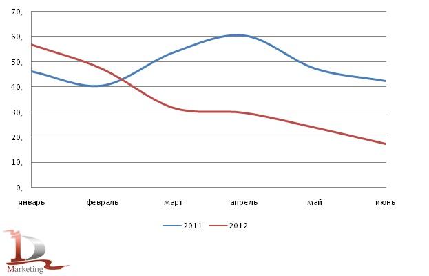Динамика производства фосфатных удобрений в РФ в I полугодии 2011 и аналогичном периоде 2012 года, тыс. тонн
