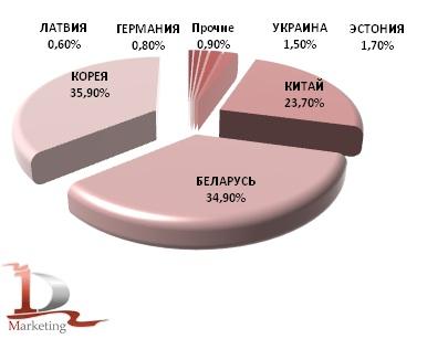 Доля стран-импортёров керамического кирпича, %