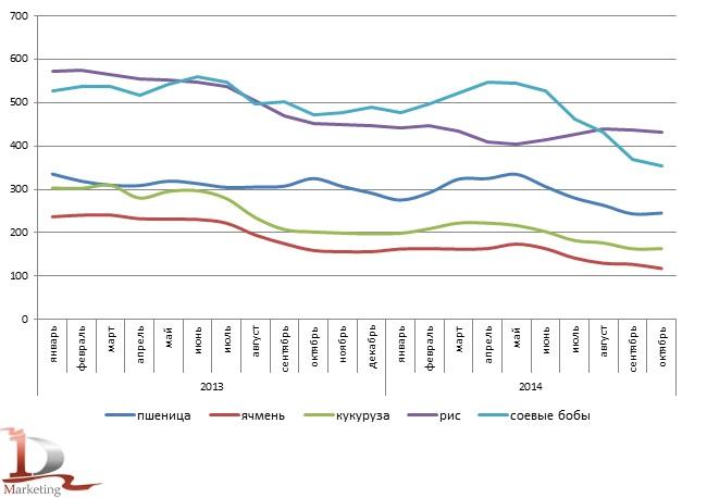 Динамика среднемесячных цен на пшеницу, ячмень, кукурузу, рис и соевые бобы в 2013-октябре 2014 гг., $/Mt
