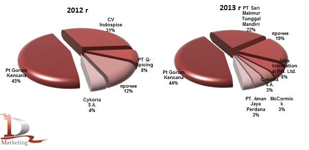 Доли иностранных производителей мускатного ореха в импорте в Россию в 2012-2013 гг., % (натур. выраж.)