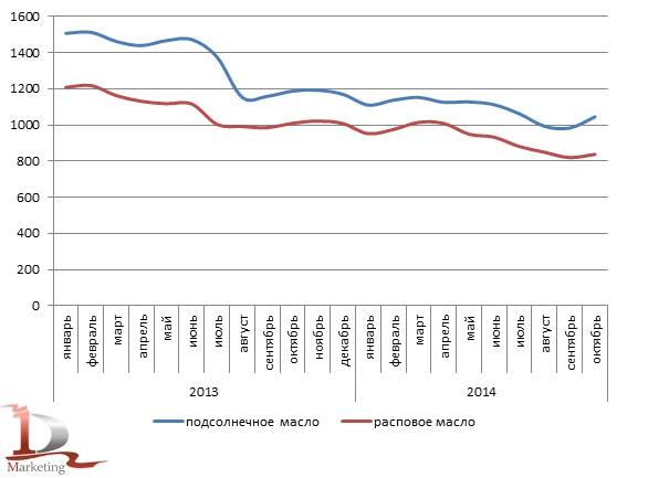 Динамика среднемесячных цен на подсолнечное и рапсовое масла в 2013-октябре 2014 гг., $/Mt