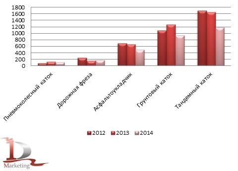 Сравнительная динамика импорта дорожной техники в 2013 и 2014 гг., шт.