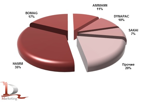 Импорт основных марок тандемных вибрационных катков в Россию в 2014 году, %