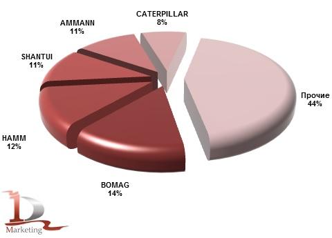 Импорт основных марок грунтовых катков в Россию в 2014 году, %