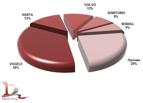 Импорт основных марок асфальтоукладчиков в Россию в 2014 году, %