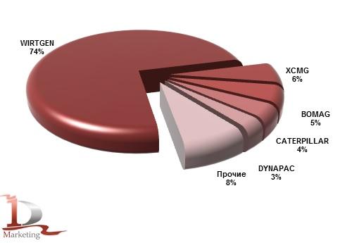 Импорт основных марок дорожных фрез в Россию в 2014 году, %