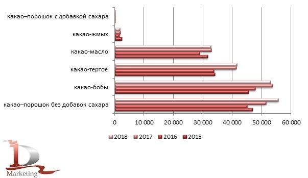 Импорт какао-продуктов в Россию в 2015 – 2018 гг., тонн