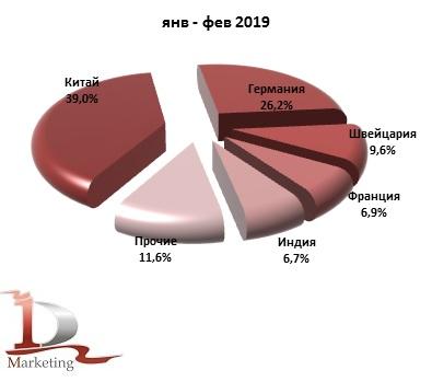 Доли ведущих стран-производителей в импорте кормовых витаминов в Россию в янв-фев 2019 г., % (в натуральном выражении)