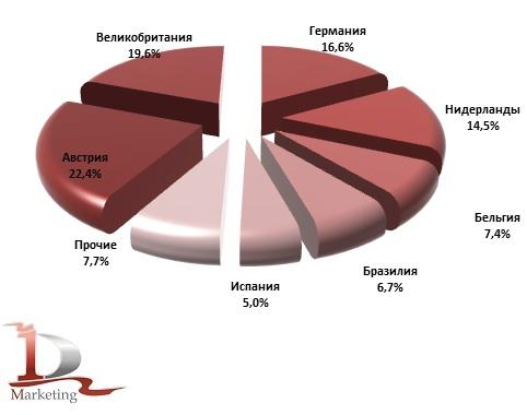 Ведущие страны – производители в импорте адсорбентов микотоксинов для кормов с/х животным в Россию в январе – ноябре 2018 года, % (в натуральном выражении)