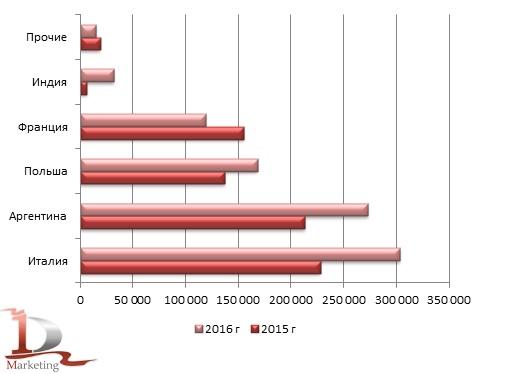 Импорт яичного альбумина в РФ в разрезе стран производителей в 2015 г. и 2016 г. ,кг