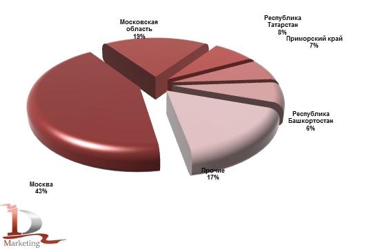 Основные регионы получатели вилочных погрузчиков в январе-июне 2019 года, %.