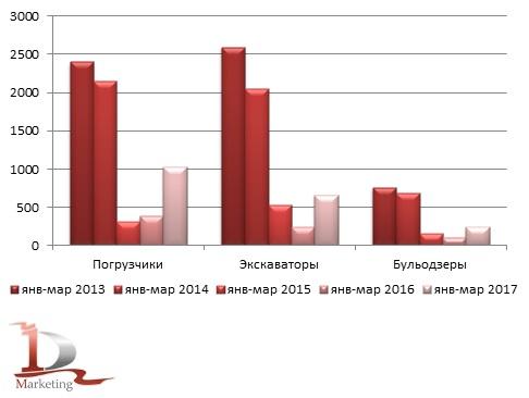 Сравнительные объемы импорта основных видов строительной техники в январе-марте 2013-2017 гг.