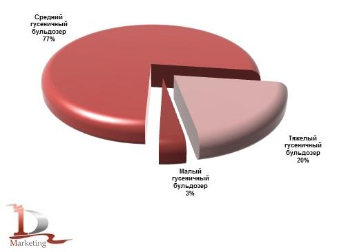 Импорт гусеничных бульдозеров по видам в январе-марте 2017 года