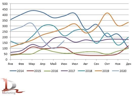 Динамика российского импорта экскаваторов-погрузчиков в 2014 – июне 2020 гг., шт.