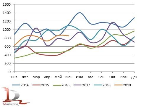 Динамика российского импорта вилочных погрузчиков в 2014 – июне 2019 гг., шт.