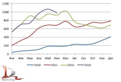 Динамика российского импорта экскаваторов-погрузчиков в 2010– июне 2013 гг., шт.