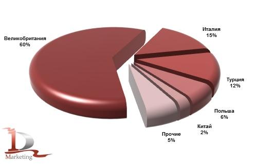 Основные страны-производители экскаваторов-погрузчиков, импортированных в Россию в январе-июне 2013 года, %.