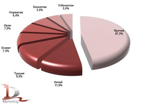 Доли ведущих стран импортеров масложировой продукции из России в 2018 году, %(в денежном выражении)