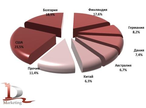 Ведущие страны – производители в импорте ферментных кормовых добавок для с/х животных в Россию в январе – ноябре 2018 года, % (в натуральном выражении)