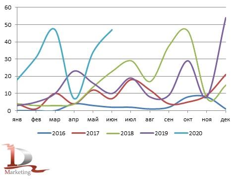 Сравнительная динамика импорта автокранов в Россию за 2016 год - июнь 2020 года., ед.