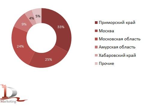 Доли регионов в импорте новых средних гусеничных бульдозеров в РФ по итогам января-июня 2020 года, % (натур. выраж.)