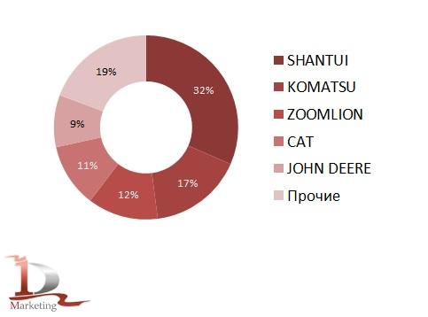 Доли ведущих марок в импорте новых средних гусеничных бульдозеров в Россию в январе-июне 2020 года, % (натур. выраж.)