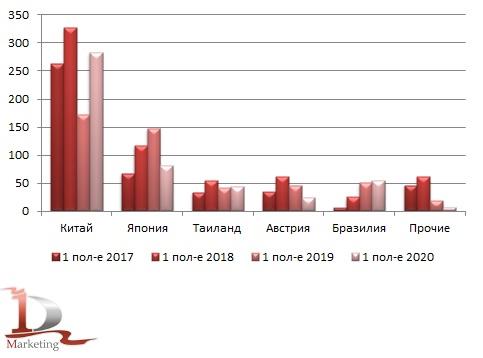 Объемы импорта новых средних гусеничных бульдозеров в Россию в разрезе стран производства по полугодиям в 2017 – июне 2020 гг., шт.