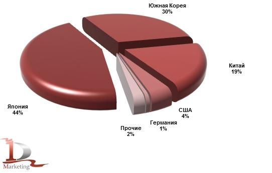 Основные страны-производители экскаваторов, импортированных в Россию в январе-сентябре 2019 года, %.
