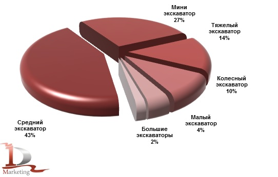 Импорт основных классов экскаваторов в Россию в январе-сентябре 2019 года, %
