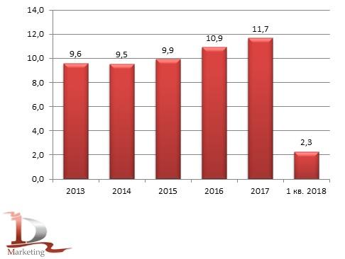 Динамика импорта глутамата натрия в 2013 – 1 кв. 2018 гг., тыс. тонн
