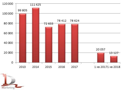 Динамика импорта крахмалопродуктов сахаристых в 2013 - 1 кв. 2018 гг., тонн